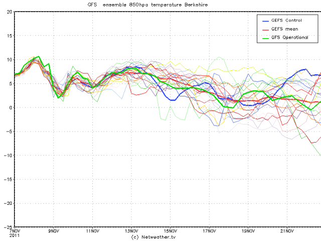 Berkshire, Southern England's forecasted upper air profile from 7th through 21st November 2011