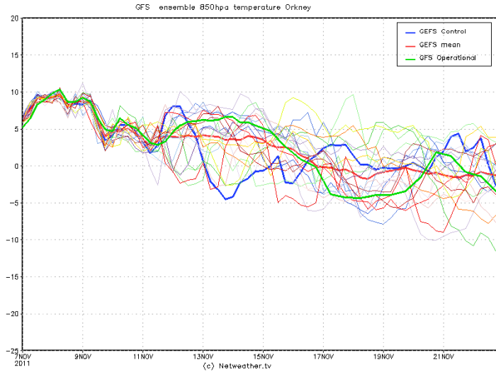Orkney Shetland Isles, Scotland forecasted upper air profile 7th November through 21st November 2011 and beyond