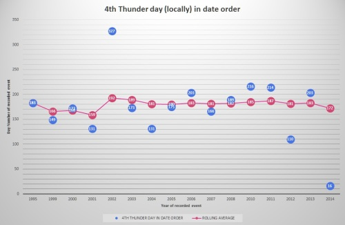 4th Thunder day (locally) in date order as of 2014